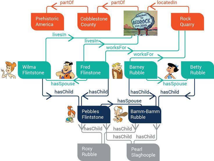 Flintsone Graph with Images