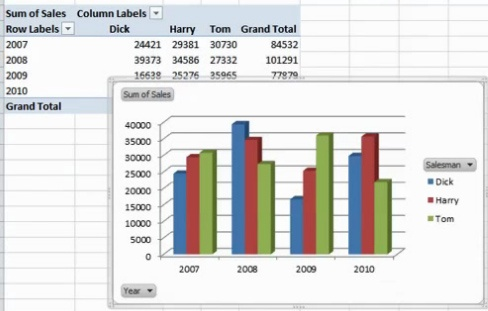 how to make a pivot chart excel 2013