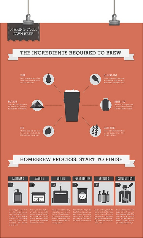 No Small Beer--Homebrewing from Start to Finish #homebrew #beer #zymurgy