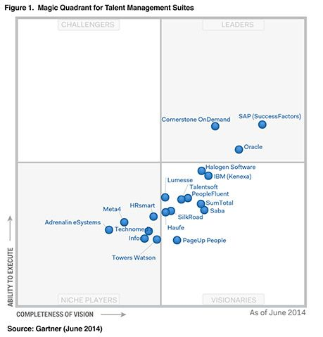 2014 Gartner Magic Quadrant For Talent Management Suites