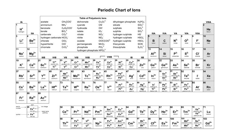 Mass Number Atomic Number  Ions  Cc Cycle     Mass