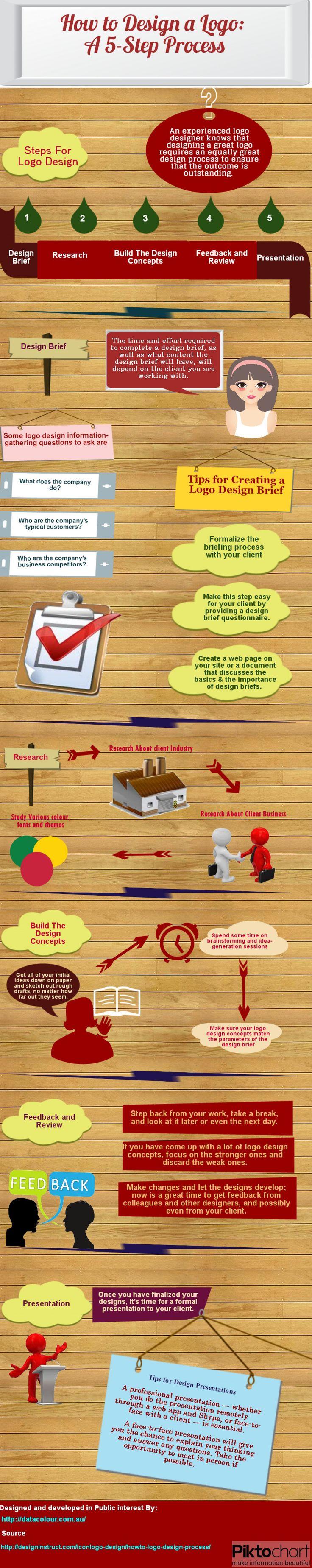 How to Design a #Logo: A 5-Step Process