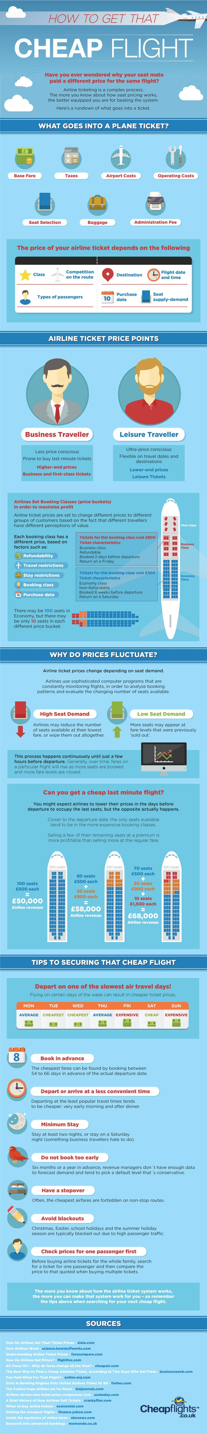 How to Get a Cheap Flight - Understanding Airline Ticket Pricing. Infographic