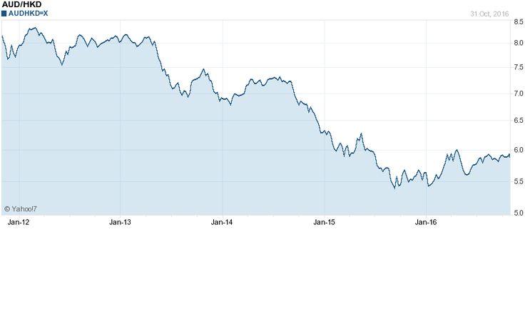Chart forAUD/HKD (AUDHKD=X)