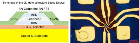 h-BN-#graphene-h-BN heterostructure field-effect transistor