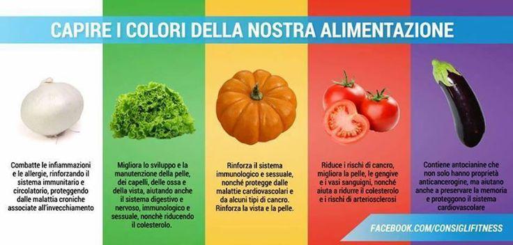 Capire i colori della nostra alimentazione