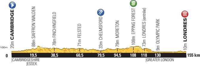 Profile for the 2014 Tour de France stage 3