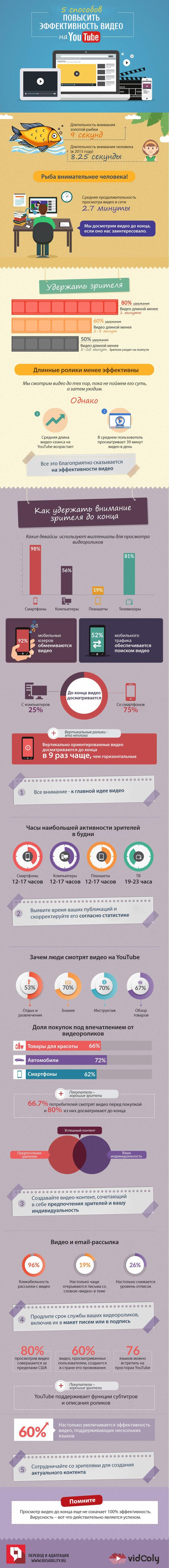 Youtube, видео, видео-контент, маркетинг, аудитория, потребители, просмотры, видеоролики, инфографика