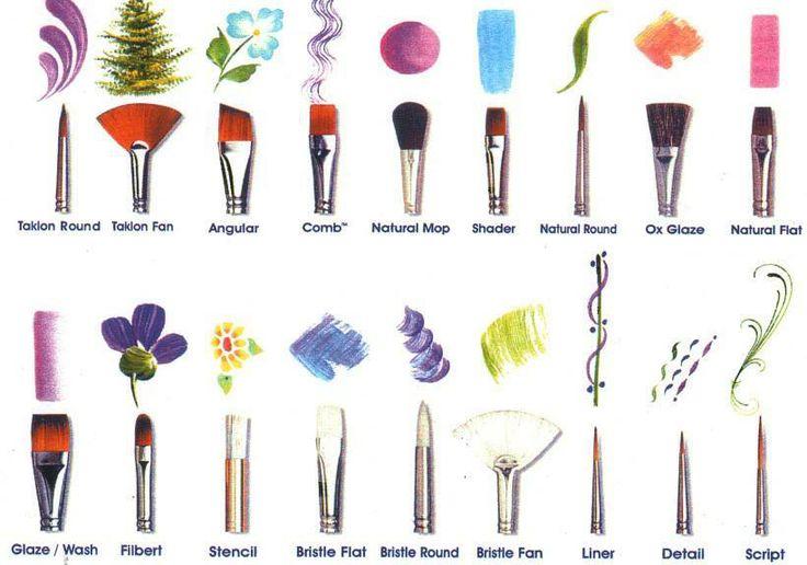 Tipos de pinceles.