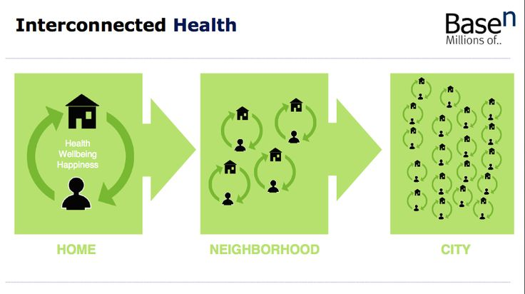 Environment, Smart Buildings, Technology: Interconnected Health: the buildings we spend time in influence our health, wellbeing and happiness. (e.g. humidity, Co2, lighting, temperature, noise...)