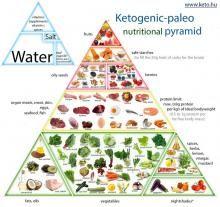 Ketggenic Food Pyramid