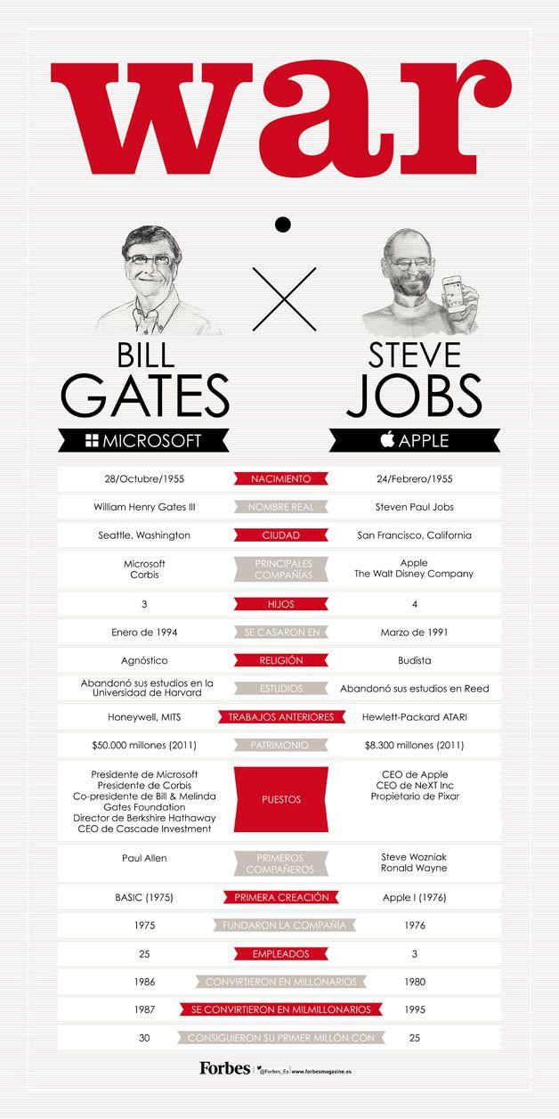 Diferencias entre Bill Gates y Steve Jobs #infografia
