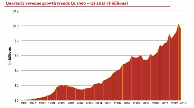 First Quarter 2013 Internet #Advertising Revenues Set New High, at $9.6 Billion