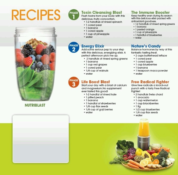 This is for NutriBullet but my Magic Bullet should do the trick!
