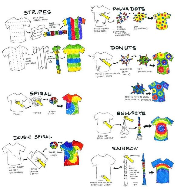 This is a great guide. Wish I had it while doing daycamps in the 90s. Tie dye folding techniques....Methods for tie dye.