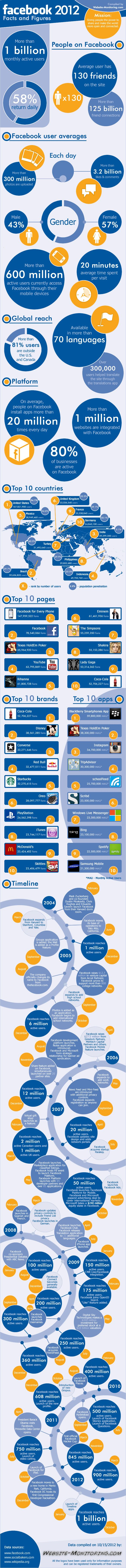 Facebook Facts and Figures 2012 #infographic