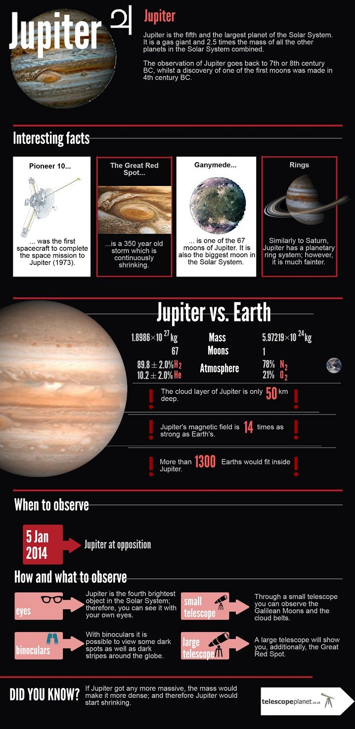 The Solar System series- Jupiter infographics #infographics