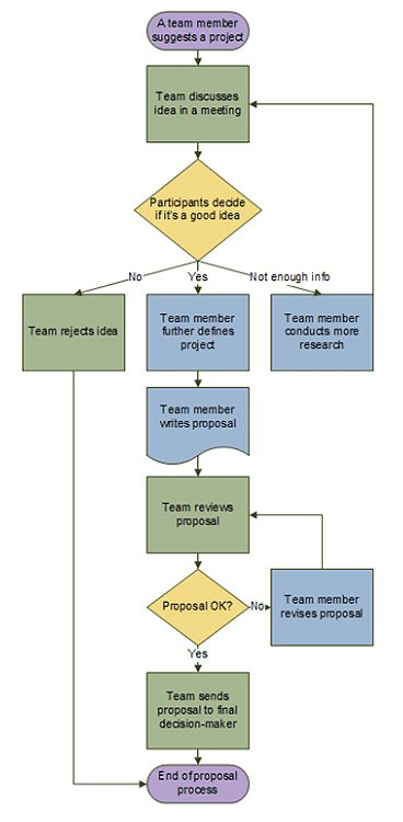 Microsoft How tos - Create a basic flowchart in Microsoft Office Visio 2007 and Visio 2003 - DeskDemon