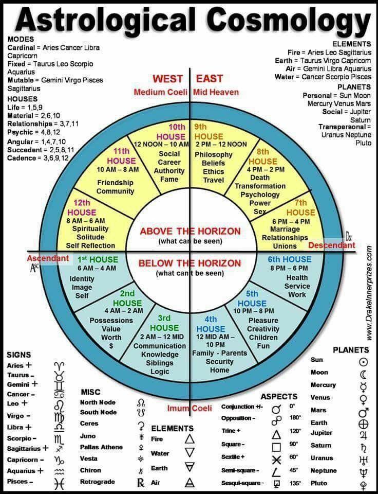 ✿ #numerology Based on BirthDay, Birth Date