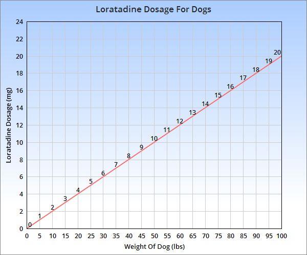 Claritin (loratadine) Is An Antihistamine Drug Which Can