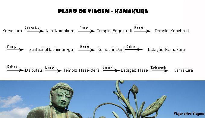 Um dia é tempo suficiente para visitar Kamakura mas para isso necessita de o preparar convenientemente. Aqui fica o plano que seguimos na cidade.