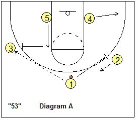 Simple 3-2 Motion Offense Plays - Coach's Clipboard #Basketball Coaching
