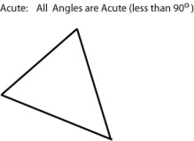 Find Triangles Trying? This Article can Help.