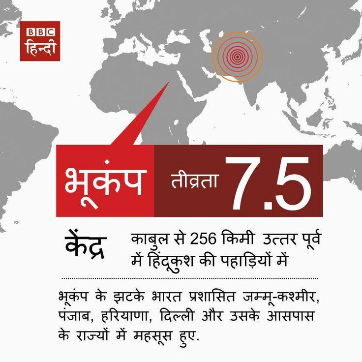 भूकंप = earthquake; तीव्रता = intensity; केन्द्र = epicenter;  काबुल से 256 किमी उत्तर-पूर्व में हिन्दुकुश पहाड़ियों में = In Hindukush mountains 256 kms north-east from Kabul;  भूकंप के झटके = tremors of earthquake; भारत प्रशासित जम्मू कश्मीर = India administered Jammu & Kashmir; पंजाब, हरियाणा, दिल्ली और उसके आस-पास के राज्यों में महसूस हुए = were felt in Punjab, Haryana, Delhi and nearby provinces. Hindi @unileiden