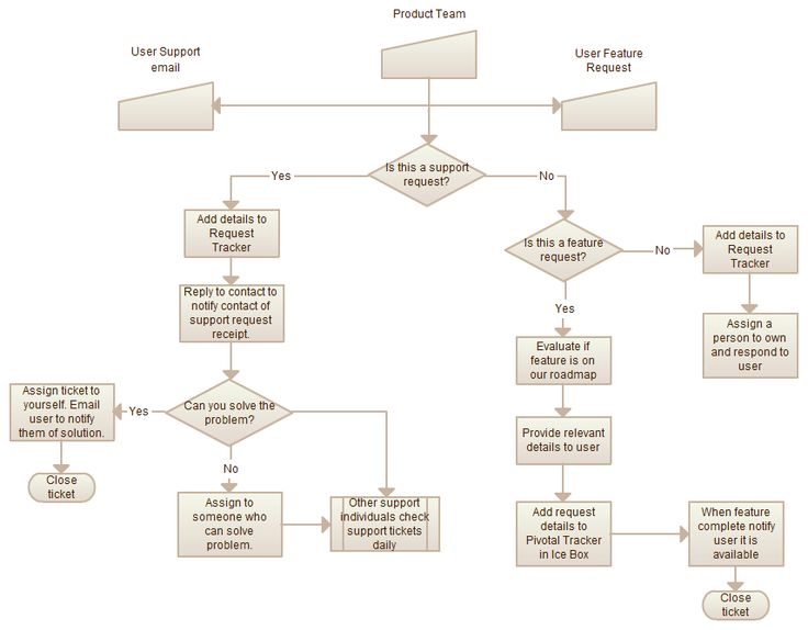 Flowchart templates, examples in Creately Diagram Community - sample user manual template