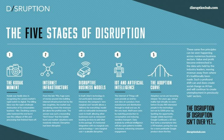 5 stages of disruption.