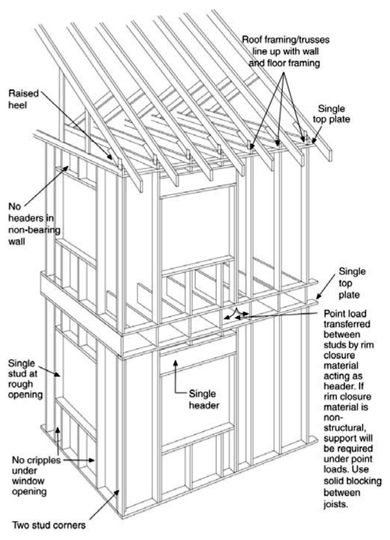 in last weeks article on passive solar design for tiny houses i briefly mentioned advanced framing - Tiny House Framing 2