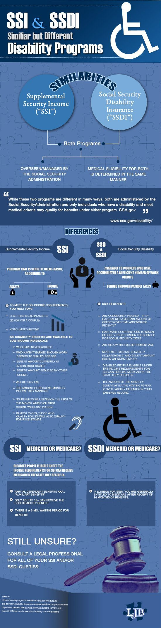 Ssdi And Ssi: Similar But Different Disability Programs