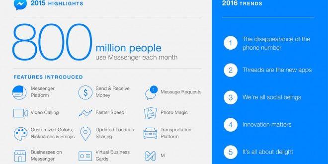 #Messenger continua crescere e ha 800 milioni di utenti