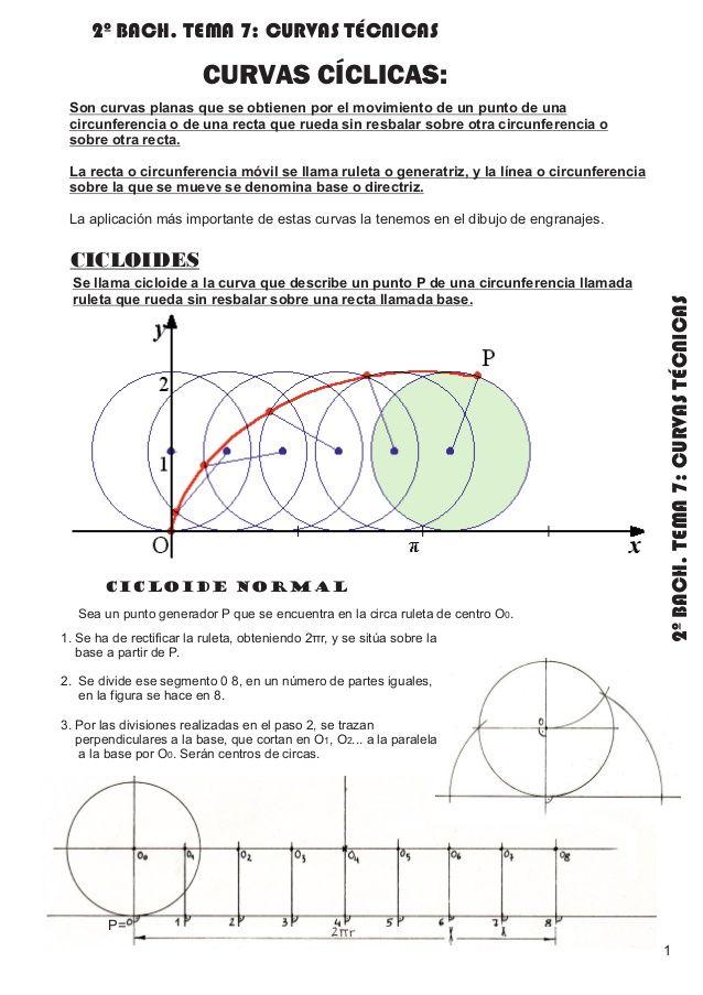 Pin En Curvas Ciclicas