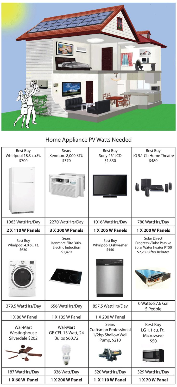 The Watts needed for every appliance in your home to get Solar Power to work for you!