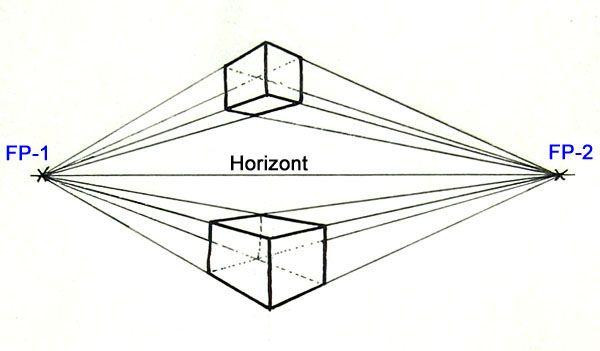 Perspektive zeichnen mit zwei Fluchtpunkten