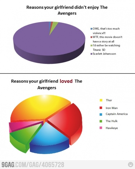 Reasons your girlfriend loved The Avengers