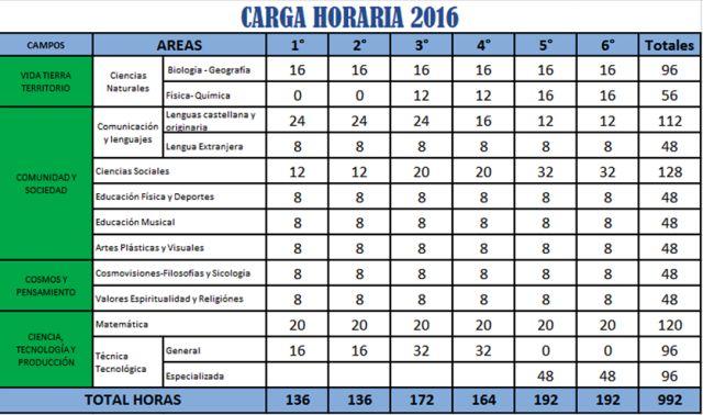 MAGISTERIO DE BOLIVIA: CARGA HORARIA PRIMARIA - SECUNDARIA