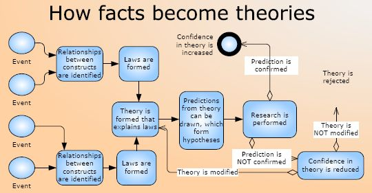 Empirical research methods - How facts become theories