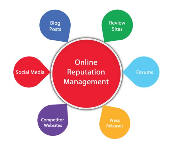 ORM is the strategy that is used for making your website gain maximum traffic.
