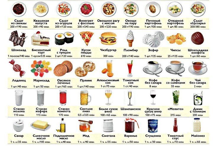 Таблица калорийности наших любимых вкусняшек