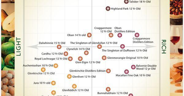 Single Malt Whisky Guide - Infographic https://uk.pinterest.com/pin/98164466852834996/sent/?sender=356910476627681698&invite_code=ab29ceabd386ba3c4b9782ce3b6a8ed1