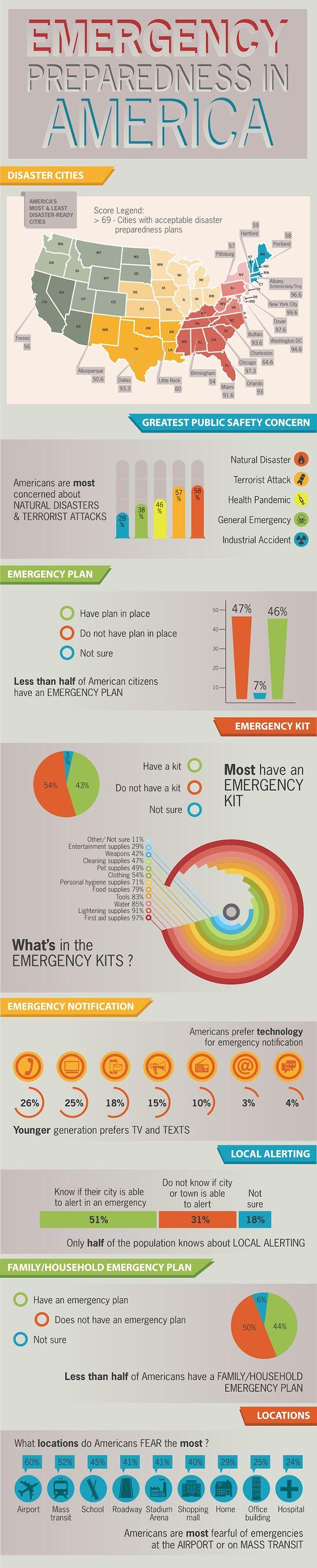 Emergency Preparedness in the U.S. | Infographic #SurvivalLife www.SurvivalLife.com