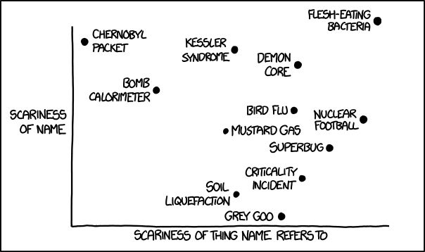 Scary Names from XKCD comics. Necrotizing fasciitis (flesh-eating bacteria) is DEFINITELY the scariest.