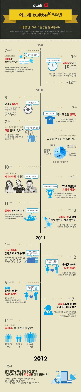 트위터 3주년 인포그래픽  twitter infographic