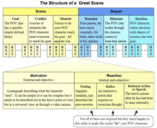 How to Structure Scenes in Your Story (Complete Series)
