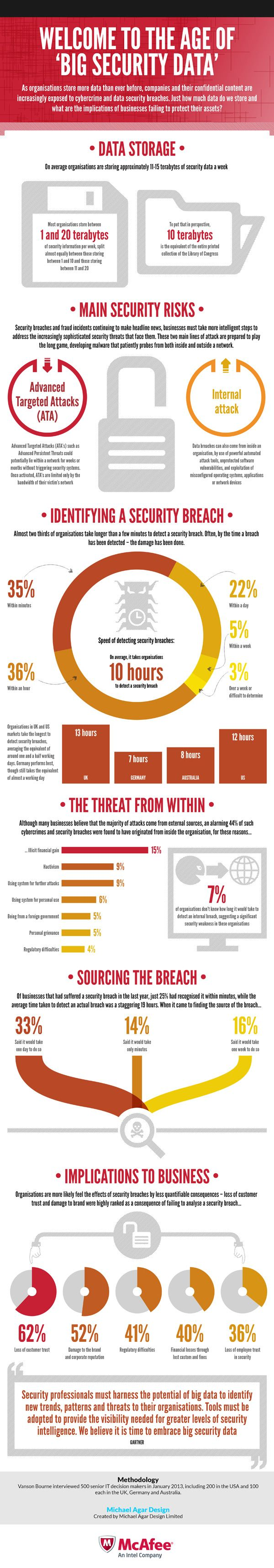 Can Your Company Detect a Security Breach? (Infographic)