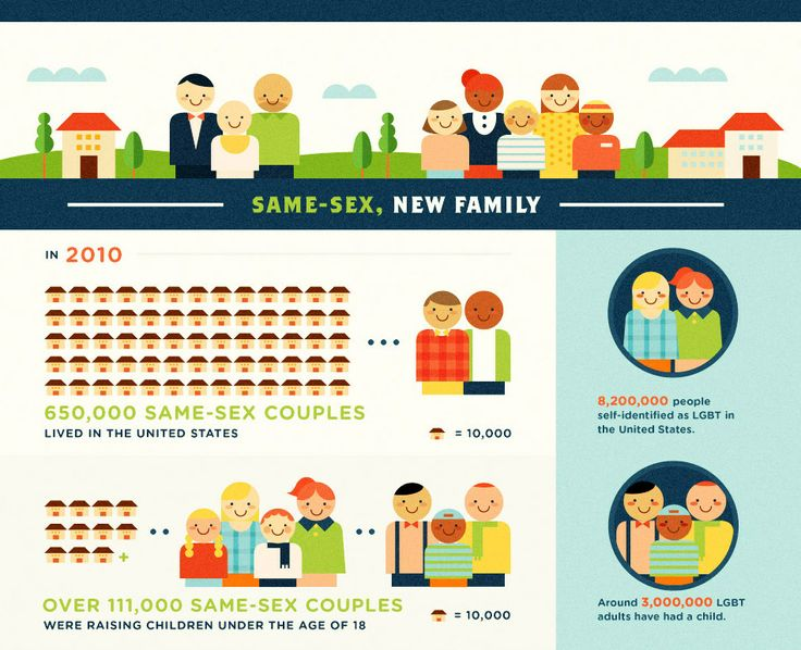 the changes in family and marriages in the united states Changes in the american family how family has changed since 1960 posted apr 27, 2011.