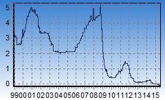 Grafici del tasso Euribor 1 mese, da 1999
