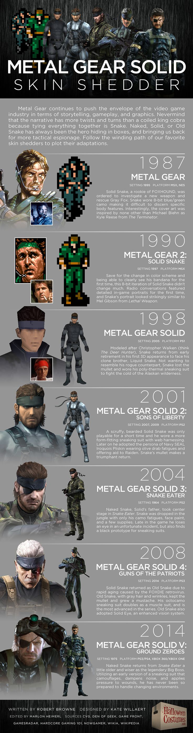 Metal Gear Solid: Skin Shedder [Infographic]